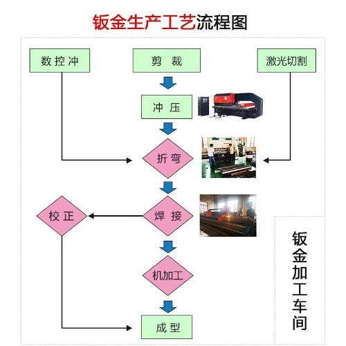 钣金生产工艺流程